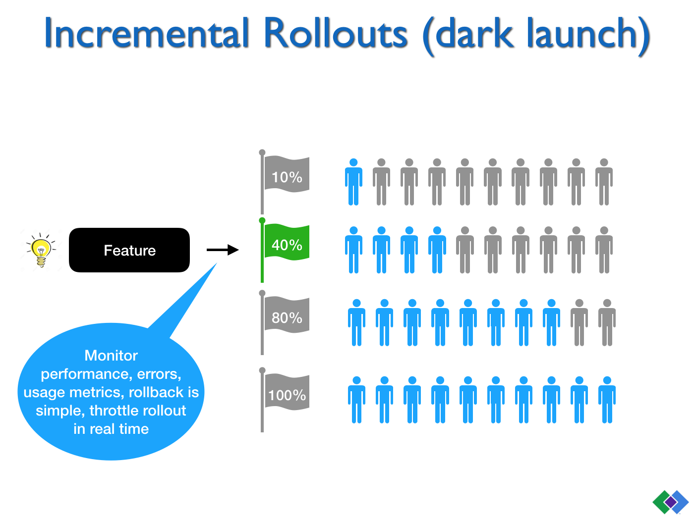 Incremental Rollouts (dark launch)