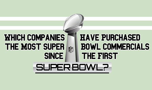 Which Companies Have Purchased the Most Super Bowl Commercials Since the First Super Bowl?
