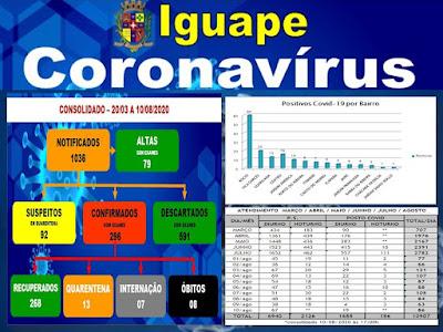 Iguape soma 8 óbitos, 296 confirmados, 268 recuperados por Coronavirus - Covid-19