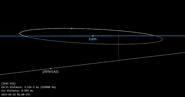 asteroide 2019 EA2 - máxima aproximação com a Terra em 21 - 21 de março de 2019