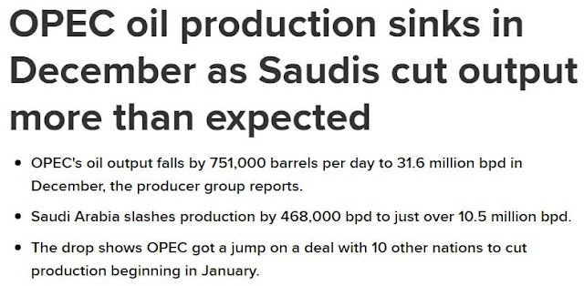 https://www.cnbc.com/2019/01/17/opec-oil-production-sinks-in-december-as-saudis-slash-output.html