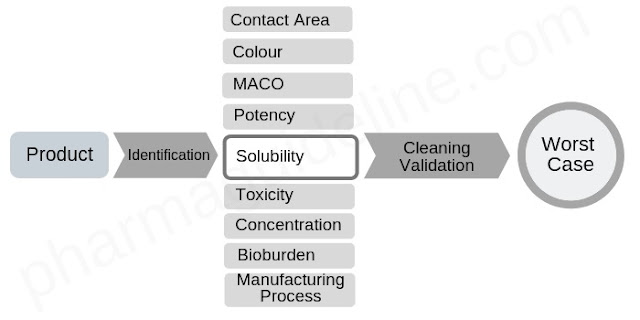 Worst case identification in cleaning validation