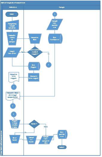 Contoh Flowchart Sistem Pengelolaan Perpustakaan