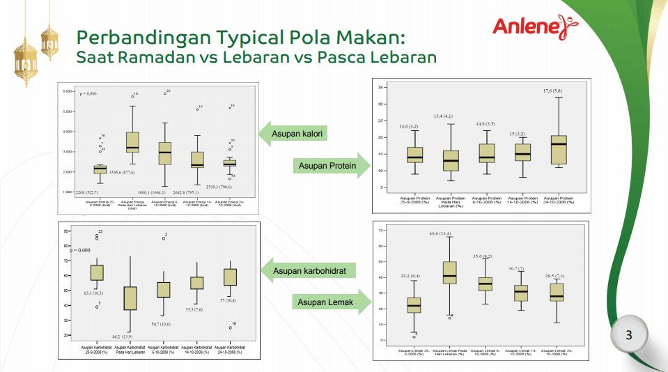 Perbandingan Pola Makan-Saat-Puasa-Vs-Lebaran-Vs-Pasca-Lebaran