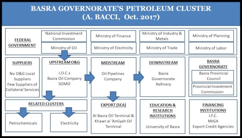 BACCI-Basra-Governorate-Petroleum-Cluster-PartB-Oct.-2017-7