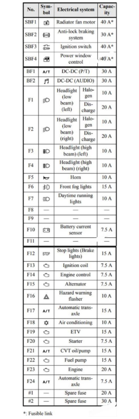 diagram fusebox MITSUBISHI MIRAGE 2017-2019