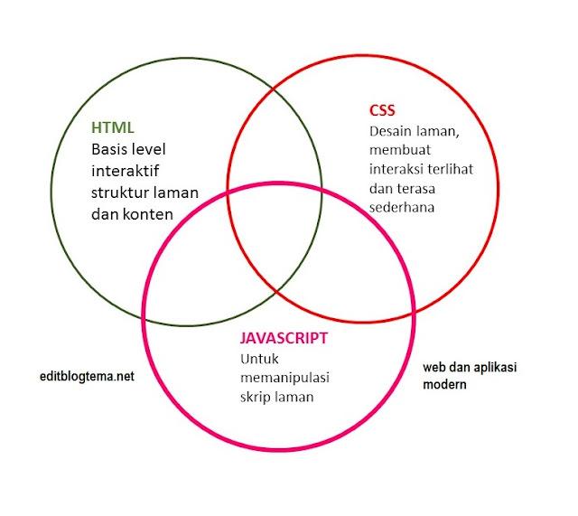 web dan aplikasi modern