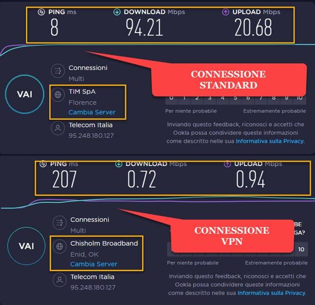 velocità della connessione normale e di quella VPN