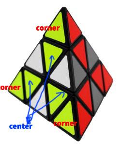 bagian-bagian pyraminx