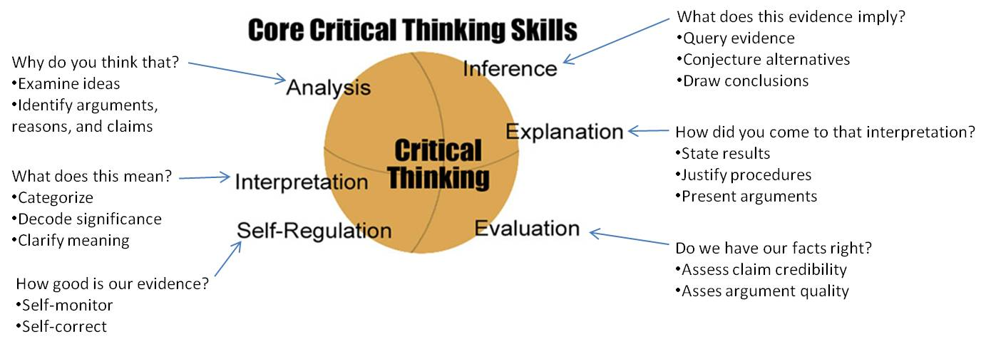 what is a critical thinking skill Here is the syllabus of seven thinking skill sets and 21 proficiency #1 - critical thinking - analyze, evaluate, problem solve proficiency #2.