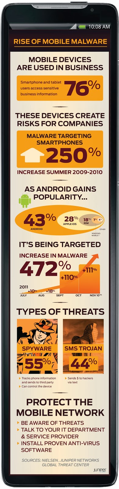 rise-of-mobile-malware