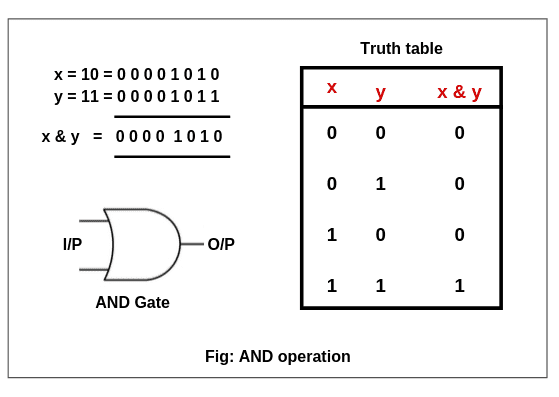 Bitwise AND operator in java