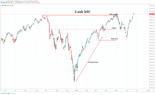 Look left; The markets leaves clues!