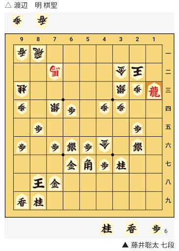 渡辺明 棋聖 vs. 藤井聡太 七段 第91期ヒューリック杯棋聖戦五番勝負 第1局矢倉