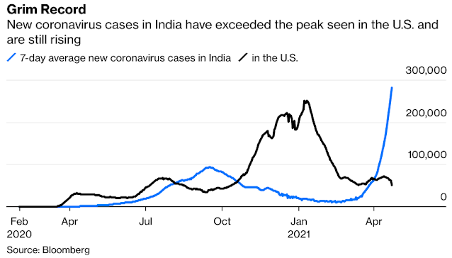 India's Covid Crisis Threatens a Global Oil Recovery - Bloomberg