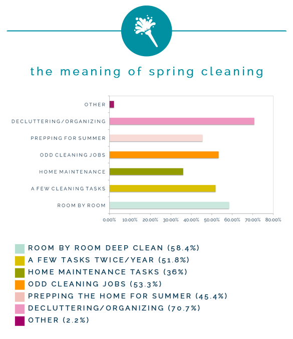 Iheart Organizing Spring Cleaning Survey Results