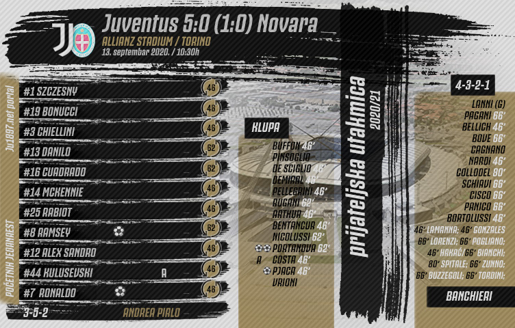 Prijateljska utakmica / Juventus - Novara 5:0 (1:0)