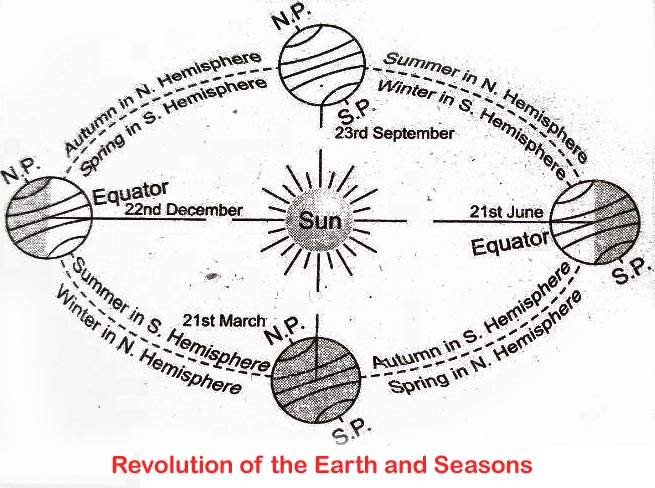 Revolution of the Earth and Seasons