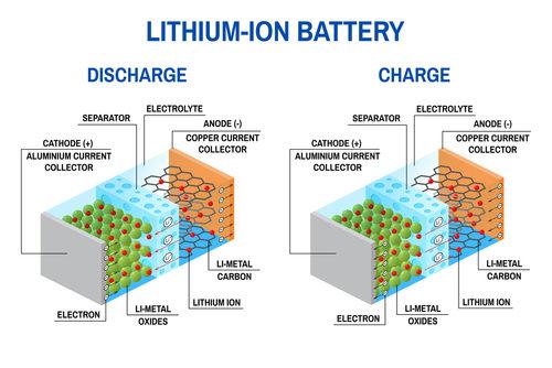 Baterai Lithium  Wujud Energi Masa Depan