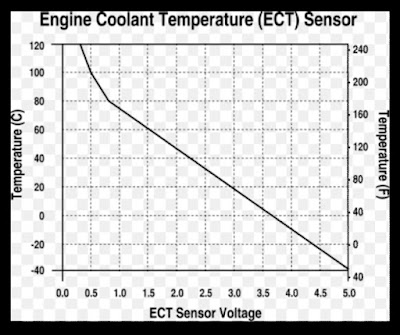 Cara kerja ect sensor