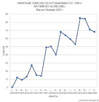 Wykres 4. Kwartalne sumy dni z R=0 od początku 2016 roku. Stan po II kwartale 2020 r. Jak widać, obecnie przez trzeci kwartał z rzędu rysuje się tendencja zbieżna z sytuacją przed III kwartałem 2018 roku, kiedy to po sumach za trzy ostatnie kwartały nastąpił gwałtowny skok do 85 dni bez plam w trzecim kwartale. Niewykluczone, że podobne zjawisko zaobserwujemy w tym roku, choć nawet gdyby nie wystąpiło to nic nie stoi na przeszkodzie, by po na pozór trwałej tendencji malejących sum kwartalnych nastąpił niespodziewany wzrost. Jak będzie w roku 2020 przekonamy się już w najbliższych 2,5 miesiącach. Oprac. własne.