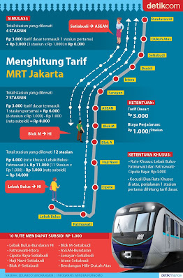 harga tiket MRT