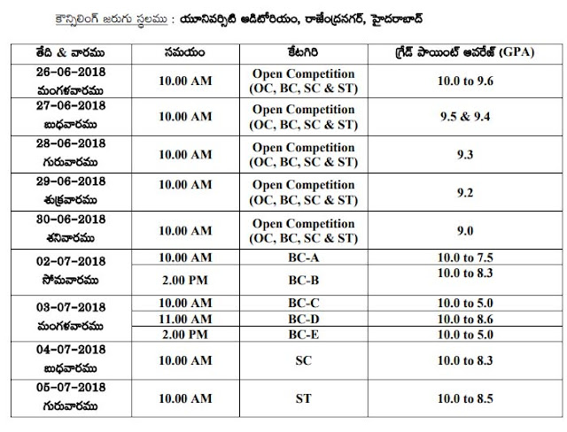 PJTSAU Agriculture Polytechnic Counselling Schedule 2018