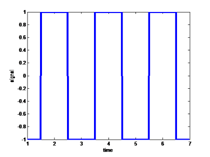 MOBILE ZONE: QPSK and MFSK in Matlab