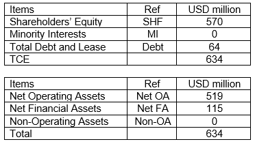 TMST Sources and Uses of Funds