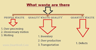 wastage for kaizen