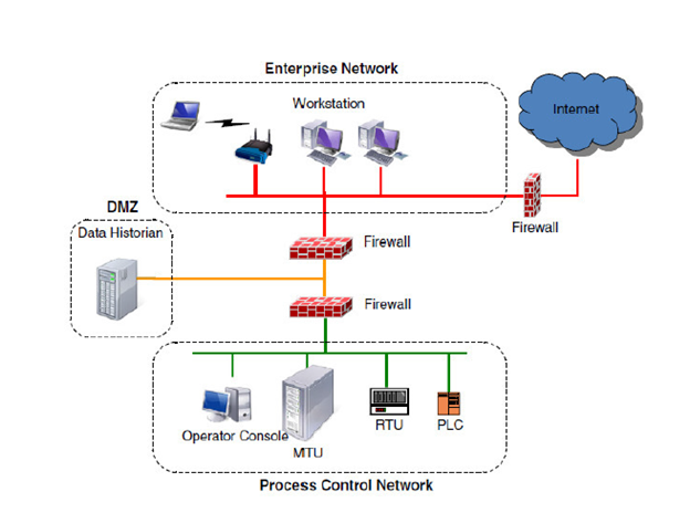 control-network