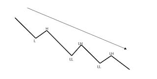 analisa-teknikal-trendbearish