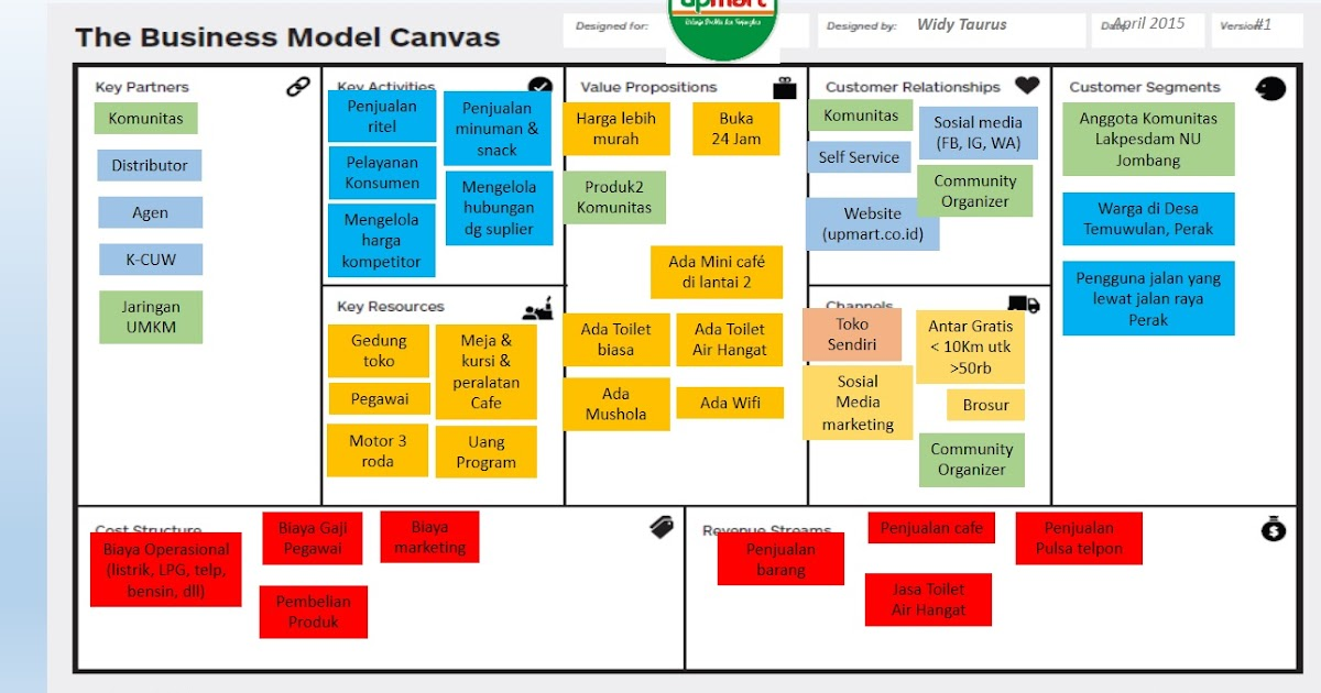 Business Modal Canvas