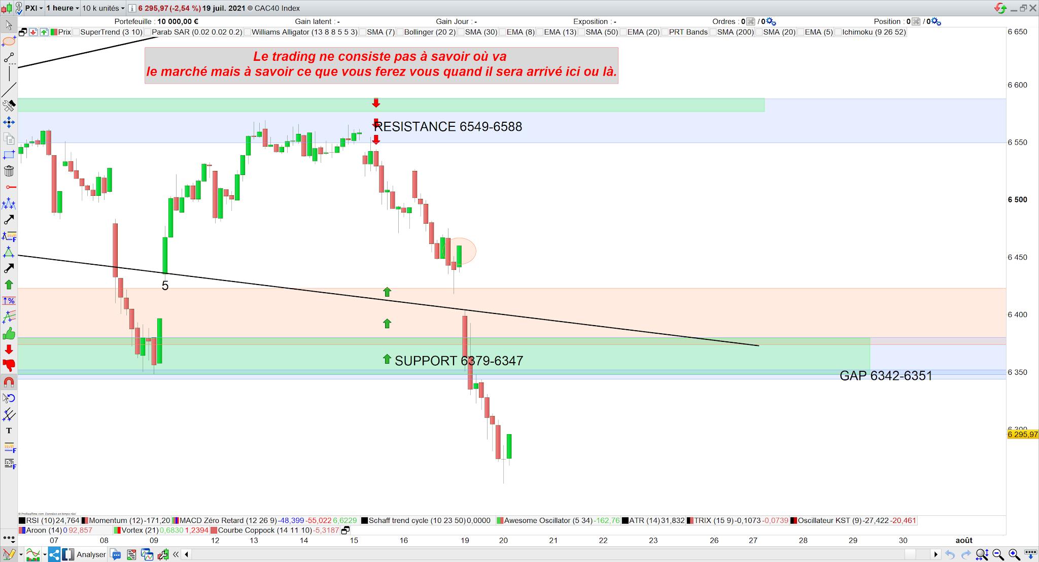 Bilan trading cac40 19 juillet 21