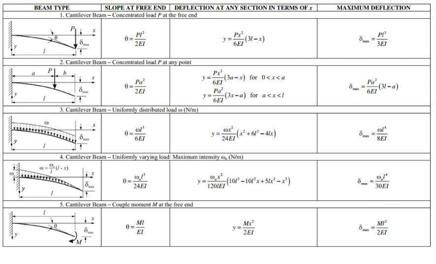 cantilever beam formula