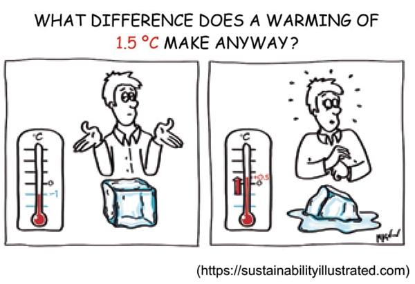 UNESP 2021: O cartum ilustra que o aumento de temperatura, também citado no texto,