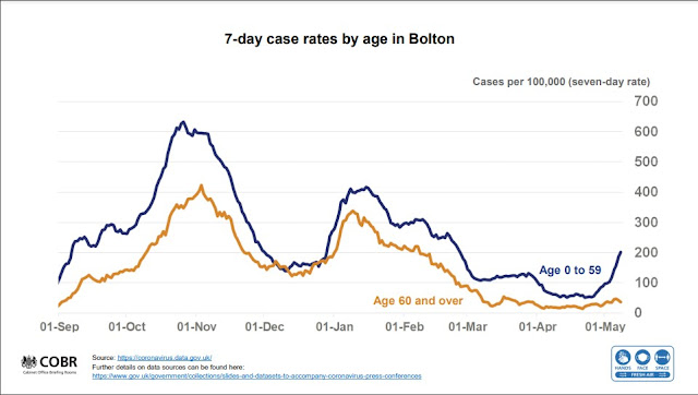 UK Govt Briefing slide chart showing variant of concern B1617.2 in Bolton