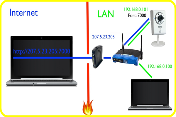 Four Ways To Protect Your Wi-Fi Router From Being Penetrated For All