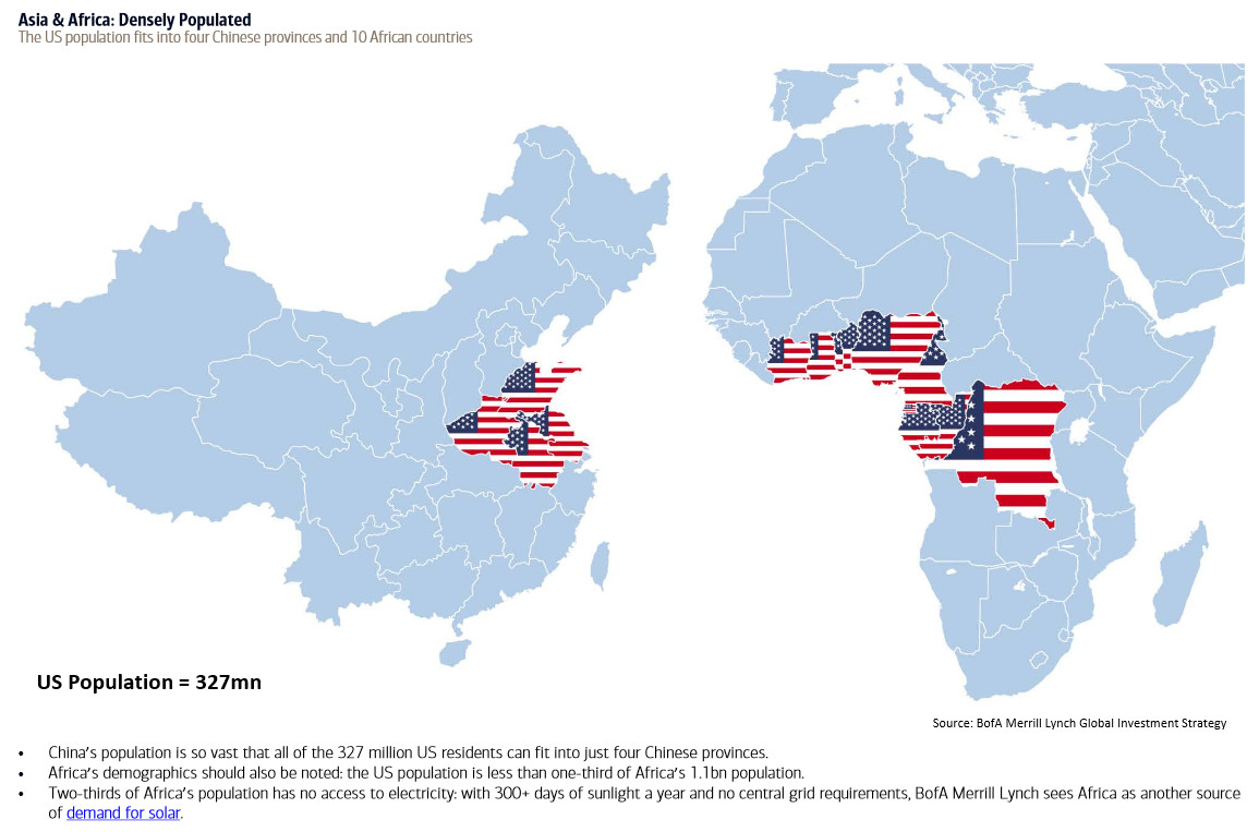 The US population fits into 4 Chinese provinces and 10 African countries