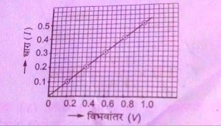 ओम का नियम | Ohm ka Niyam | Ohm's Law in Hindi | ओम के नियम का प्रायोगिक सत्यापन