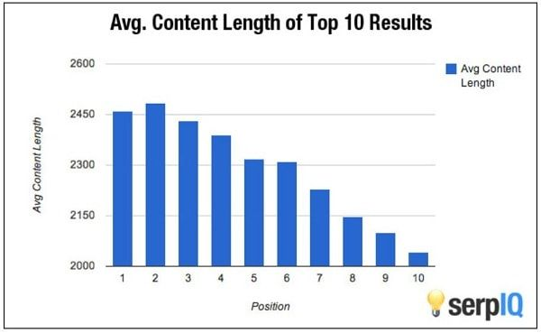 average material length of ranking on the first page