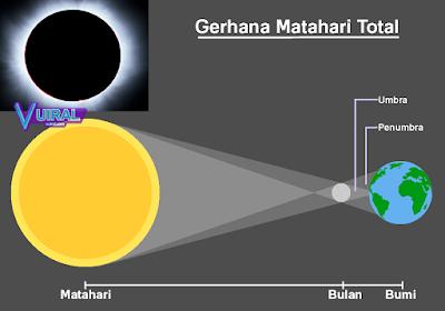 Gambar Proses Terjadinya Gerhana Matahari Total