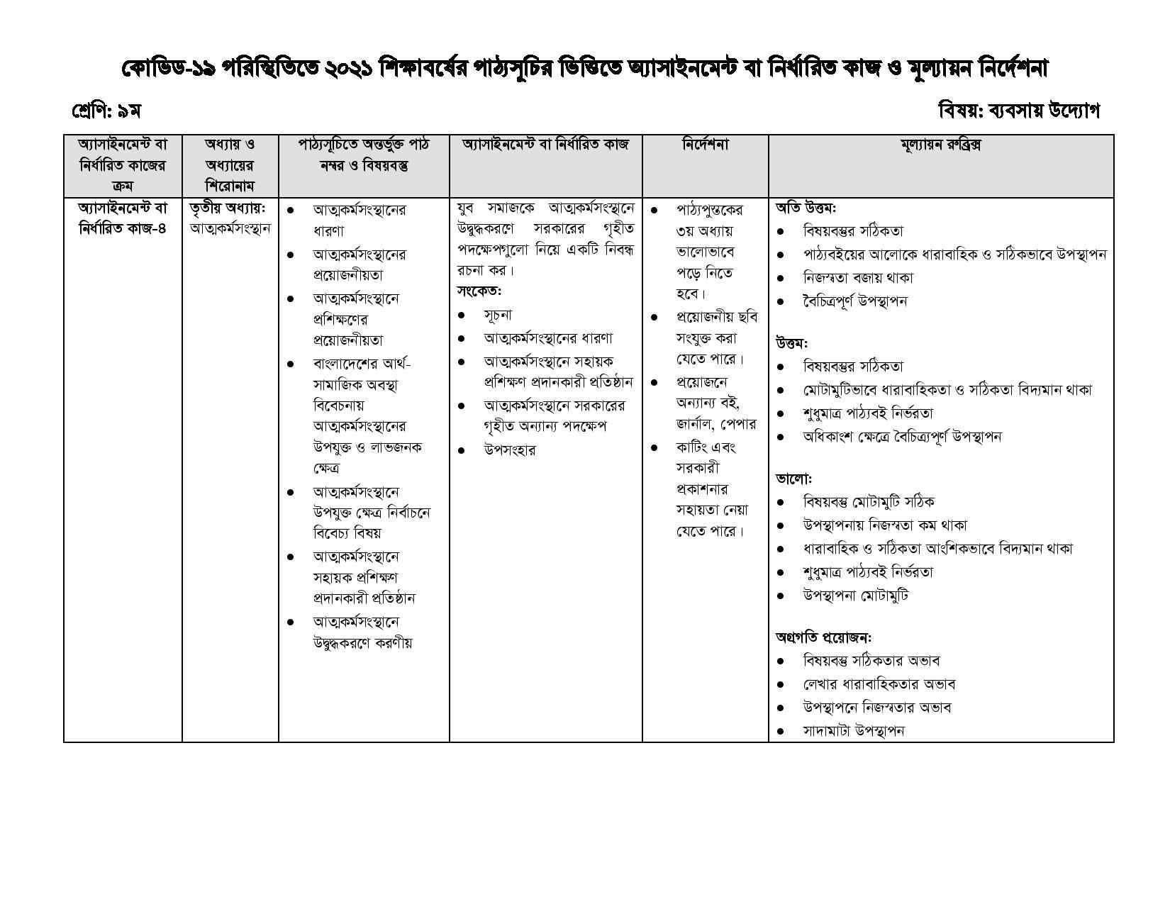 Class 9 17th Week Business Entrepreneurship Subject Assignment 2021