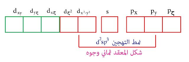 نمط التهجين d²sp³ - نظرية رابطة التكافؤ - السكانديوم