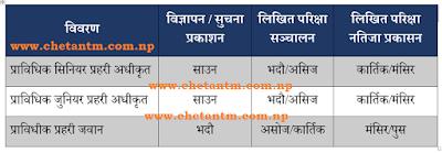 Nepal Police (Technical) Vacancy