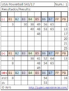 predicciones powerball desde ecuador
