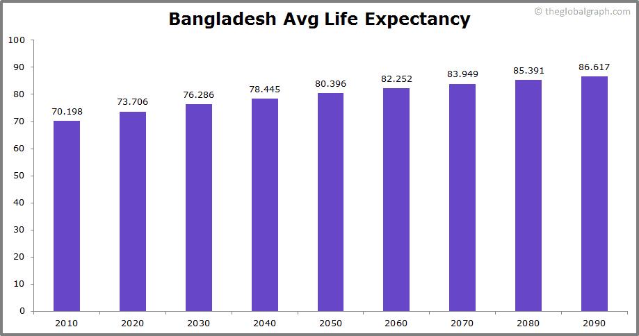 Bangladesh  Avg Life Expectancy