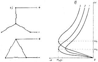 Схемы соединений (а) и механические характеристики (б) асинхронного двигателя при динамическом торможении