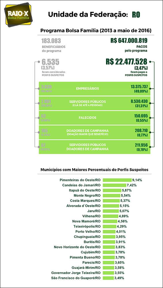 Rondônia tem 3.639 empresários, funcionários públicos e mortos recebendo o Bolsa Família