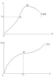 Kurva Total Variable Cost